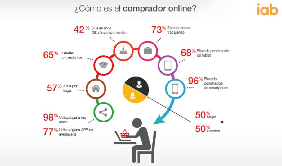 infografia sobre cómo es el comprador online