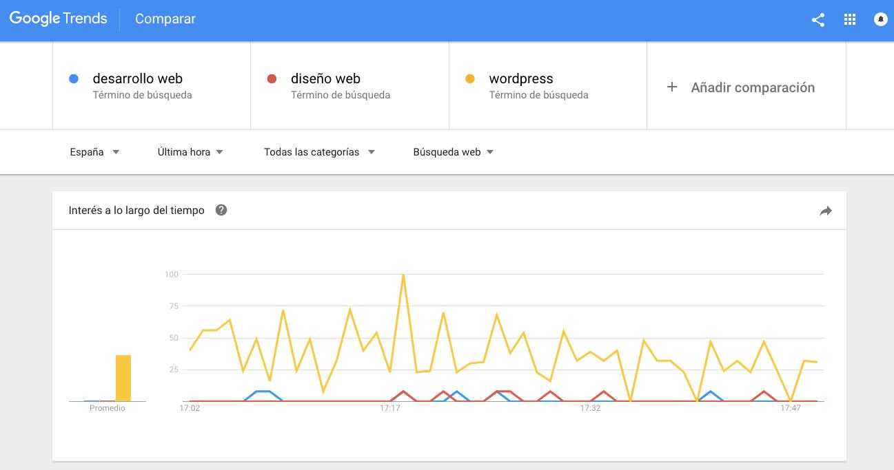 Comparación de términos Google Trends