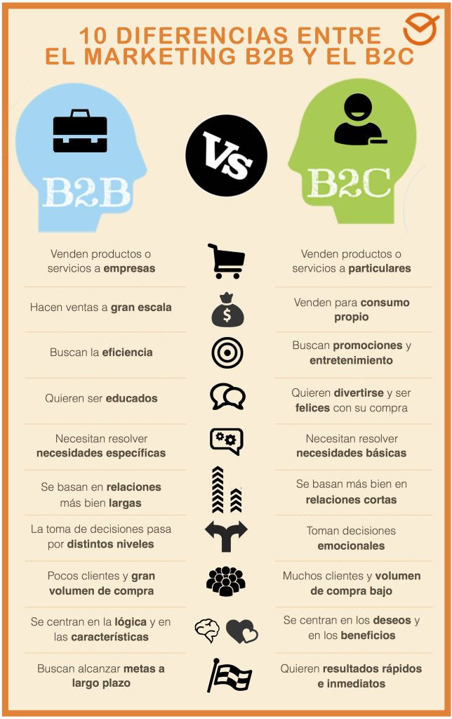 Infografía diferencia entre marketing B2B y B2C